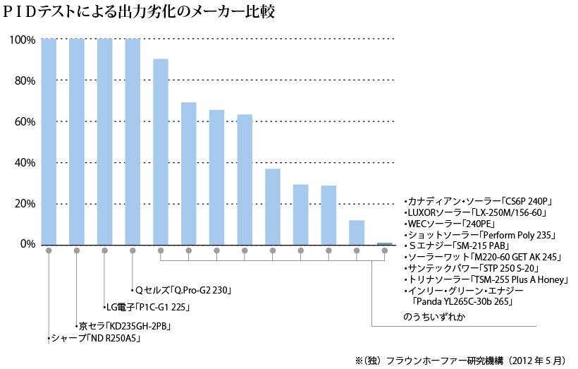 PIDテストによる出力劣化のメーカー比較