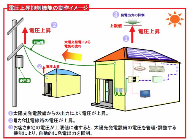 電圧上昇抑制機能の動作イメージ