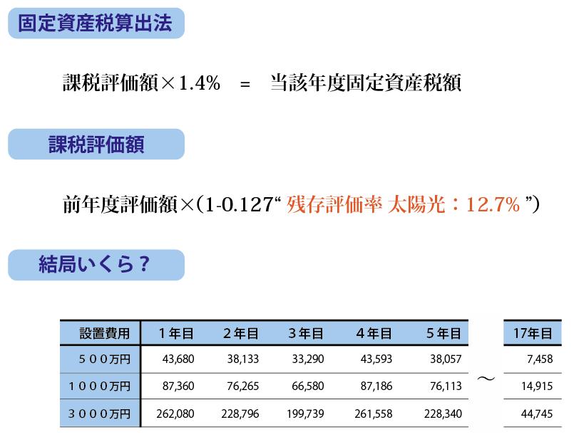 固定資産税算出